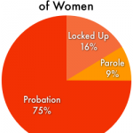 correctional_control_women